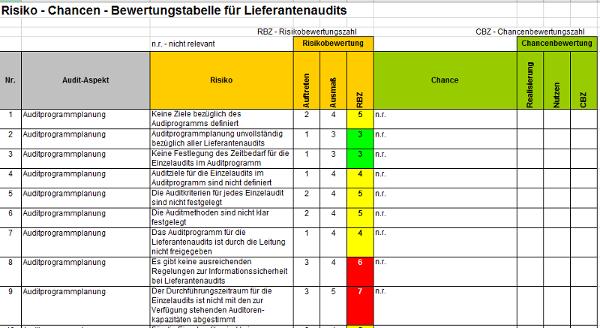 Fantastisch Auditplan Vorlage Bilder Entry Level Resume